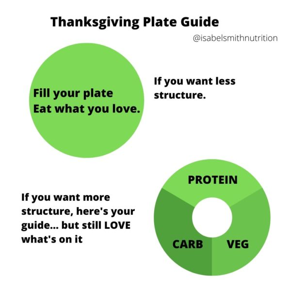 Thanksgiving plate guide